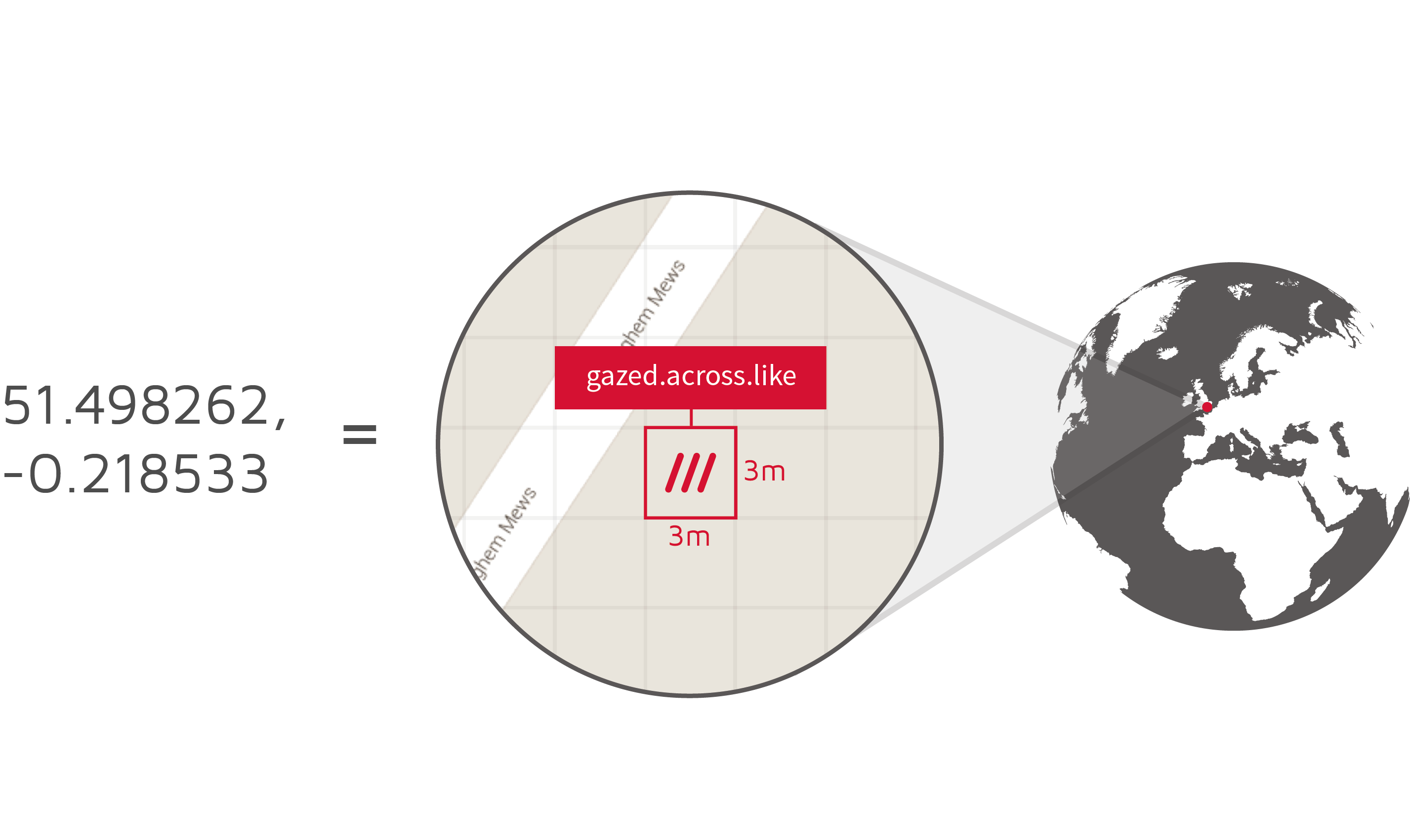 what3words-key-chart-conversion