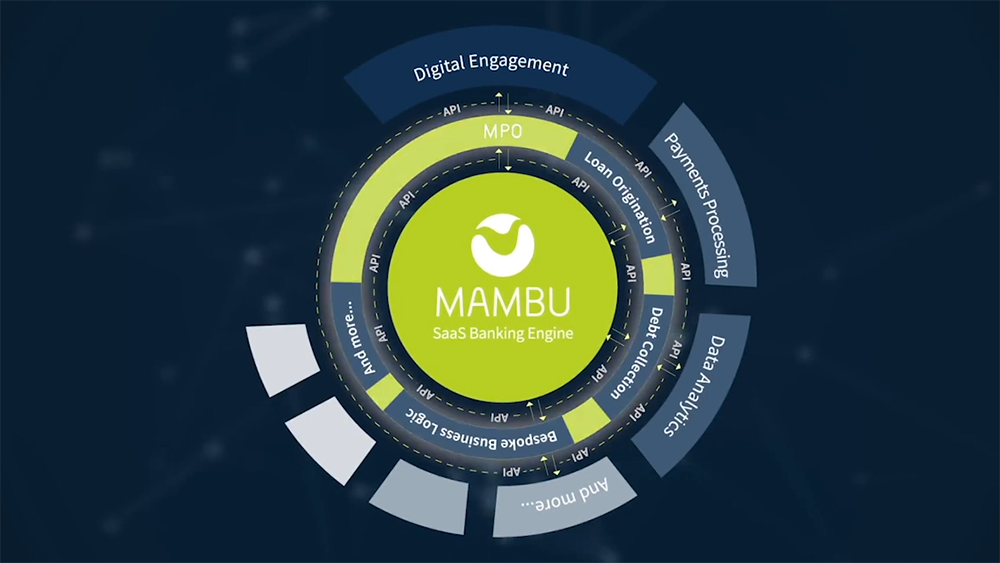 Mambu SaaS Banking engine infographics showing what services Mambu offers.
