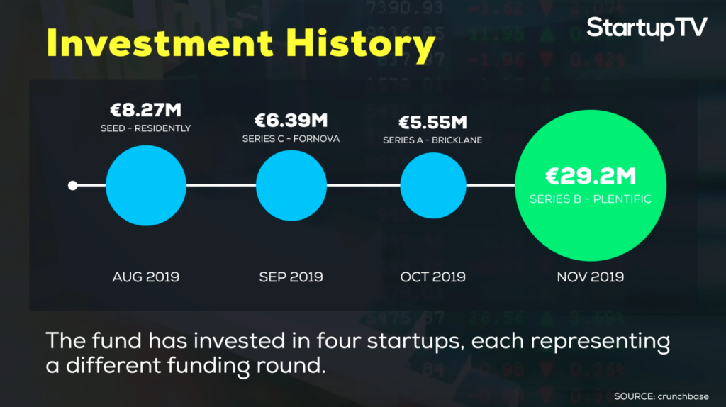 Here are the four investments that A/O Proptech made in 2019. source: crunchbase @StartupTV | MoneyTalks